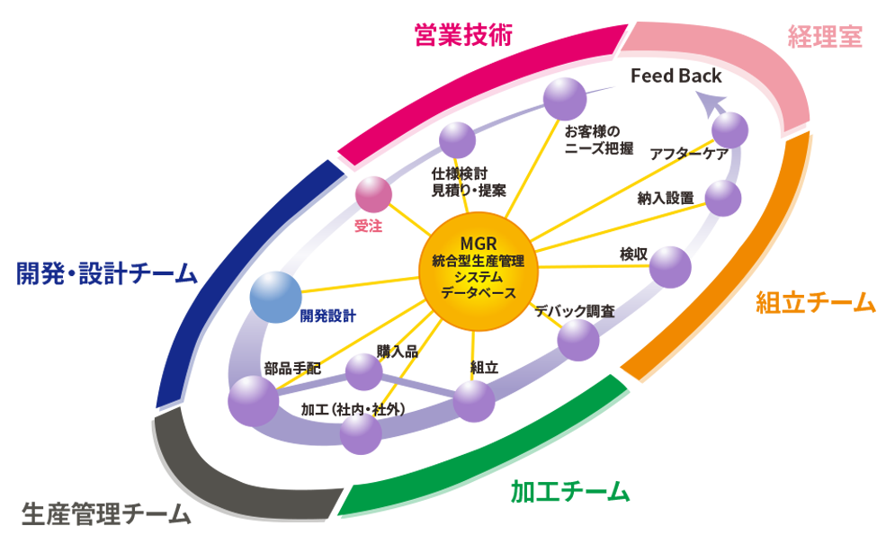 統合生産管理システムによる進捗・価格・納期の一括管理